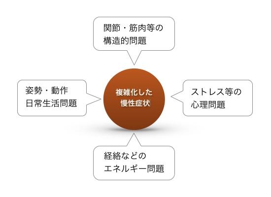 体の問題を4つの角度から分析